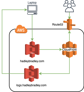 S3 and CloudFront Hosting Diagram